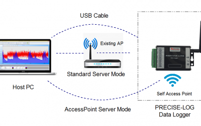 How to Use Access Point (AP) of Data Logger
